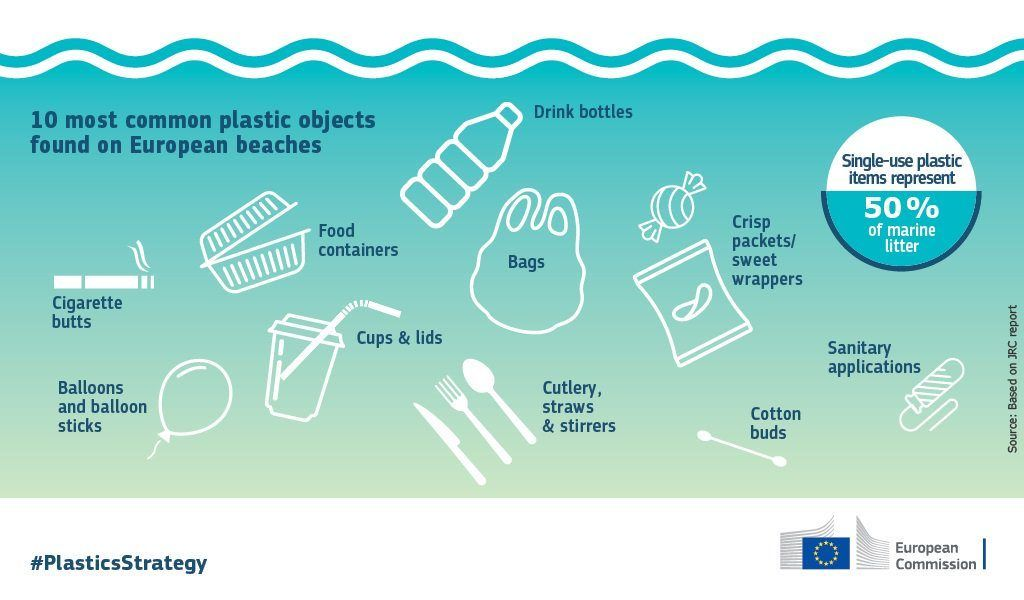 E.U. single-use plastic ban